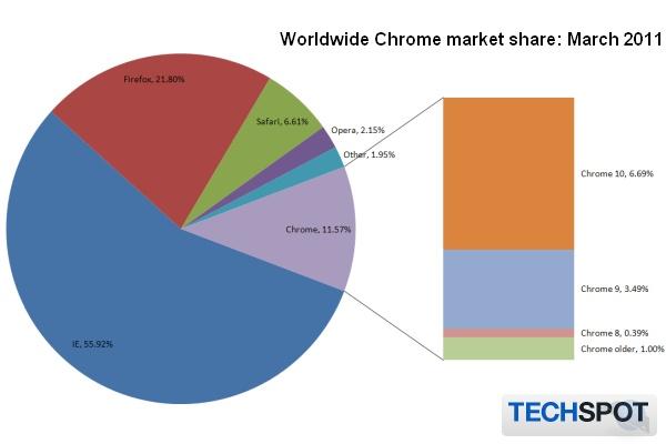 Статистика рынка браузеров на март 2011 года