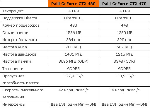 видеокарты Palit GeForce GTX 480 470 спецификации